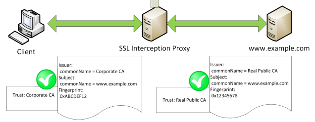 interceptionproxy